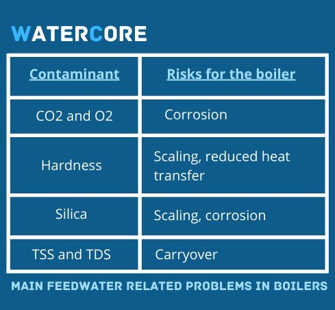 Main feedwater related problems in boilers