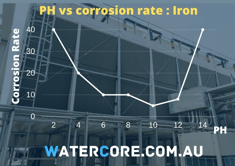 PH versus corrosion rate for cooling tower water