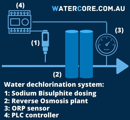 Sodium Bisulphite water dechlorination system