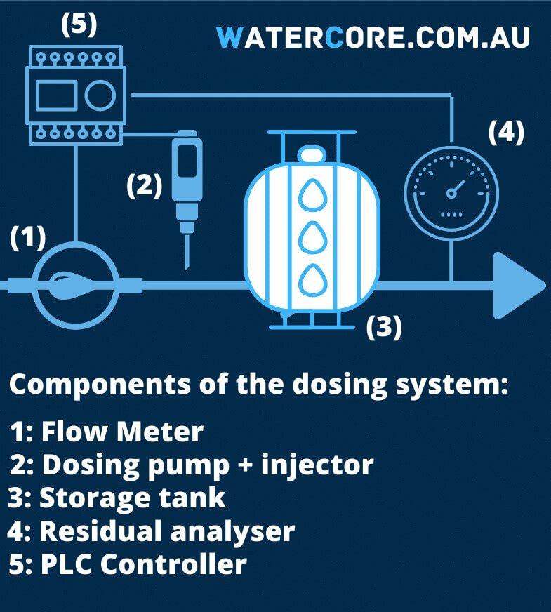 Water Chlorination dosing control