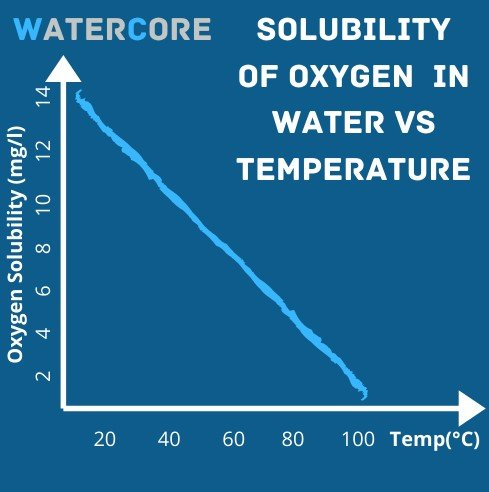 solubility of oxygen in water vs temperature
