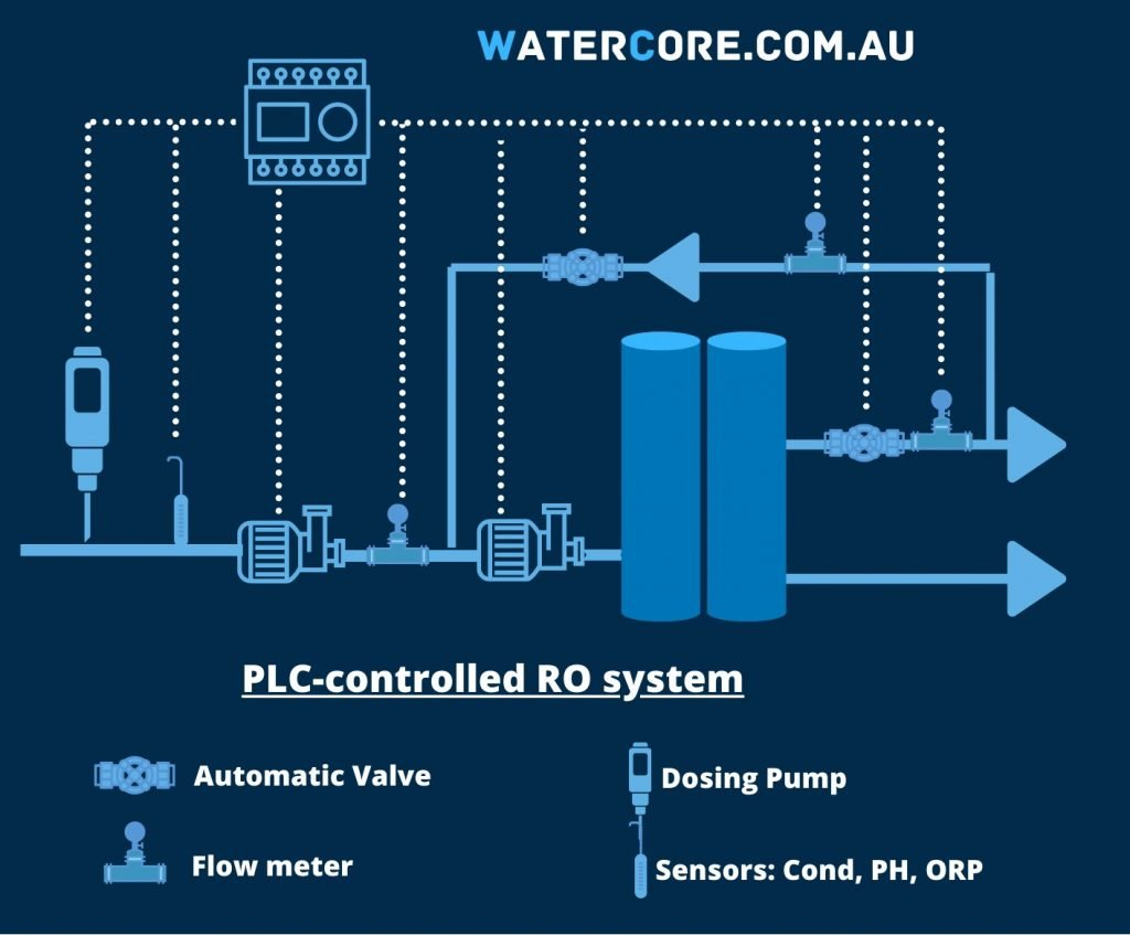 PLC controlled Reverse Osmosis System