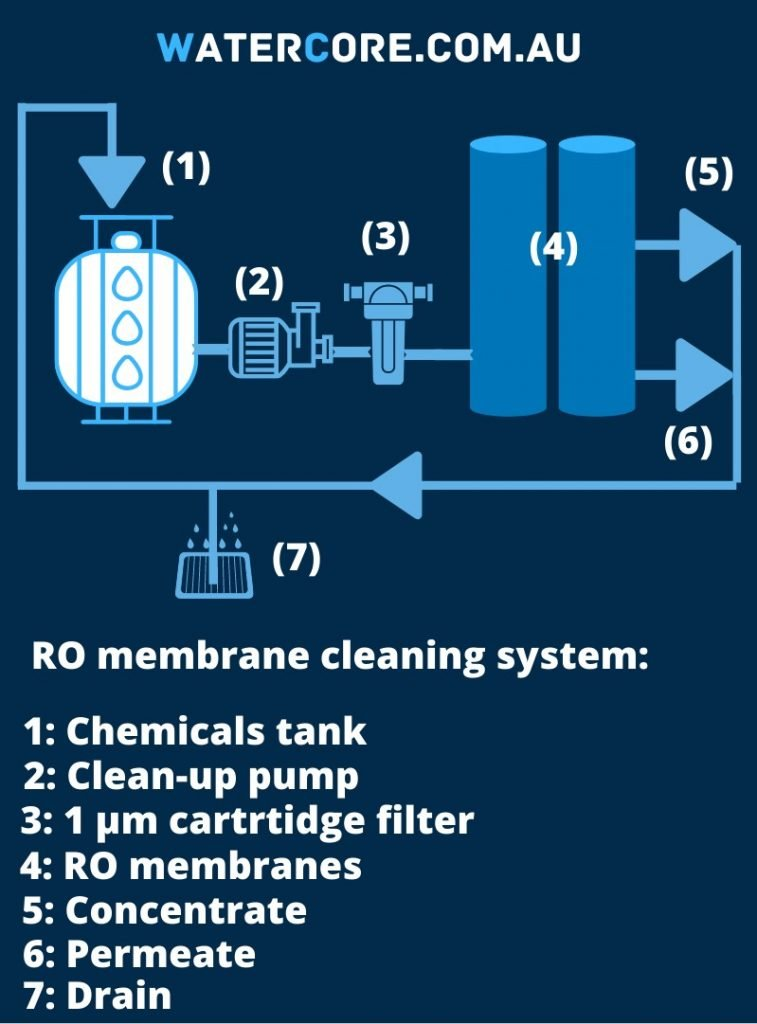 diagram of reverse osmosis membrane cleaning system