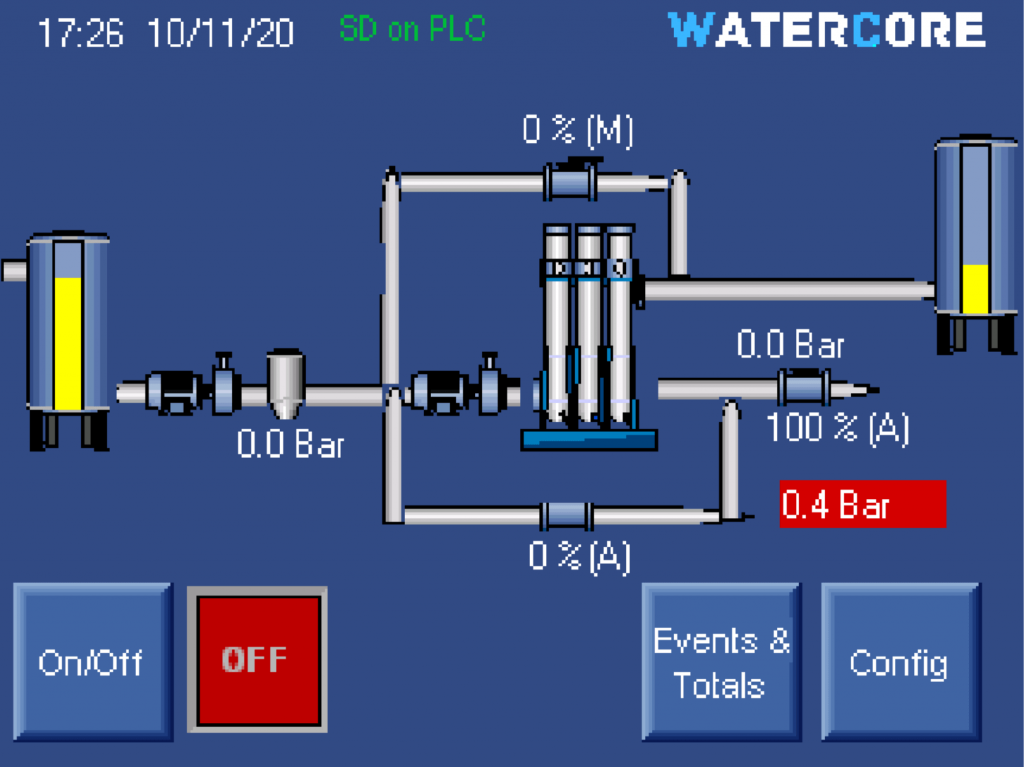 PLC controller for reverse osmosis systems