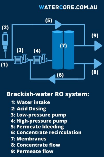 Components of a reverse osmosis system for brackish water
